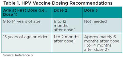 Human papillomavirus vaccine age range. Gardasil vaccine age range. Hpv gardasil age limit